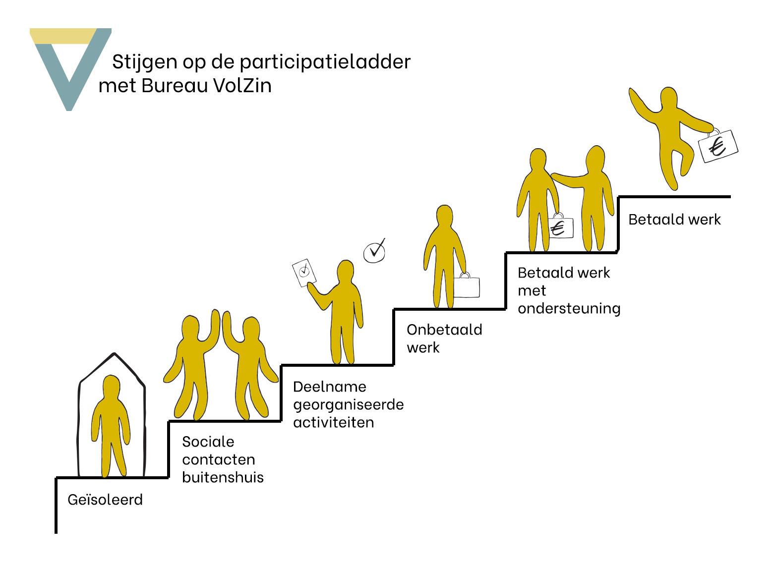 Participatieladder Bureau VolZin