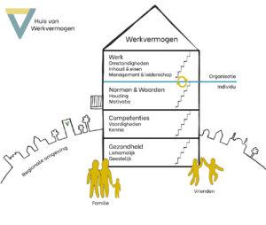 Op deze infographic wordt het Huis van Werkvermogen uitgelegd.